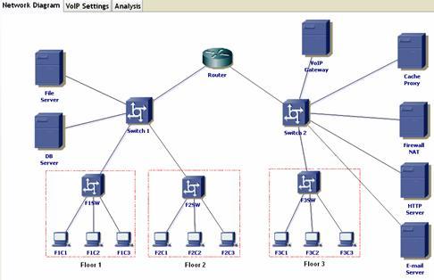 VoIP Analytical Simulator