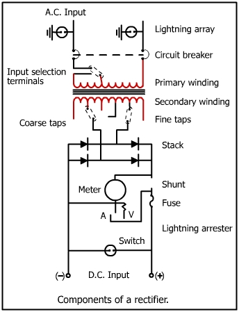 dc meter: shunt and switches provide a means to monitor the output of a  rectifier  fuses serve as overload protection devices