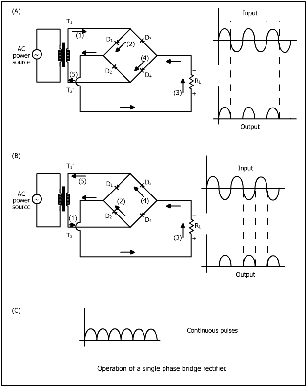 cathodic protection rather than a single phase rectifier the three phase bridge is the most common circuit for rectifiers operated from single phase bridges however