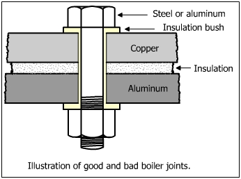 how to stop galvanic corrosion