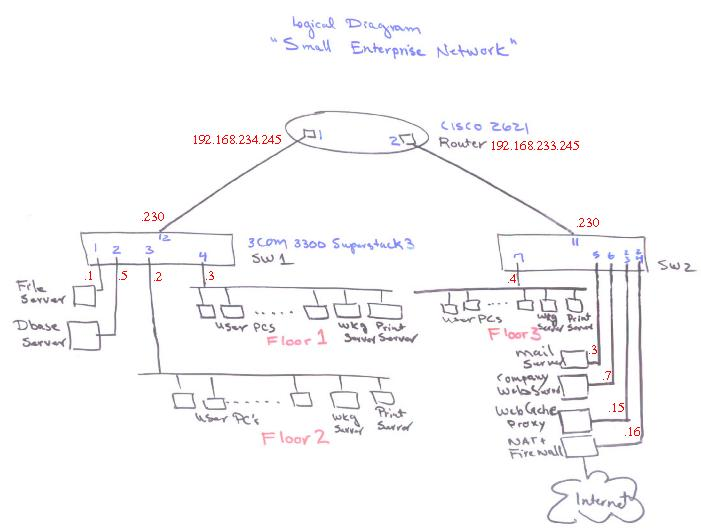 H239 Telecommunication Systems: Network design project